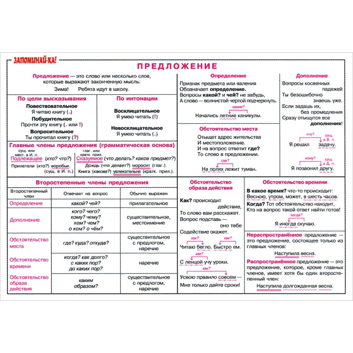 Составь предложение по схеме подлежащее сказуемое дополнение и дополнение