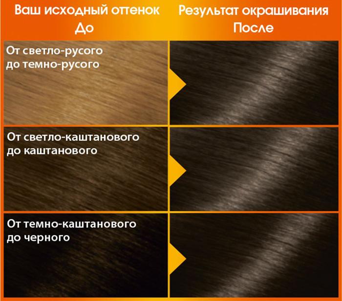 Краски темные цвета волос