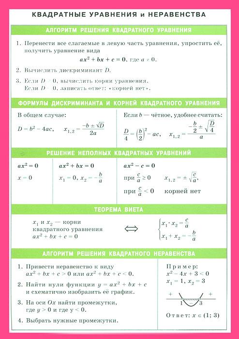 Квадратные уравнения и неравенства / Квадраты целых чисел от 0 до 99. Наглядное пособие