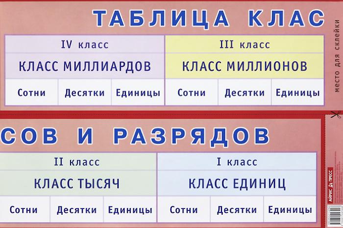 Таблица классов и разрядов. Наглядное пособие для начальной школы. Плакат прокладки libresse дэйлифреш плюс нормал 32шт ежедн