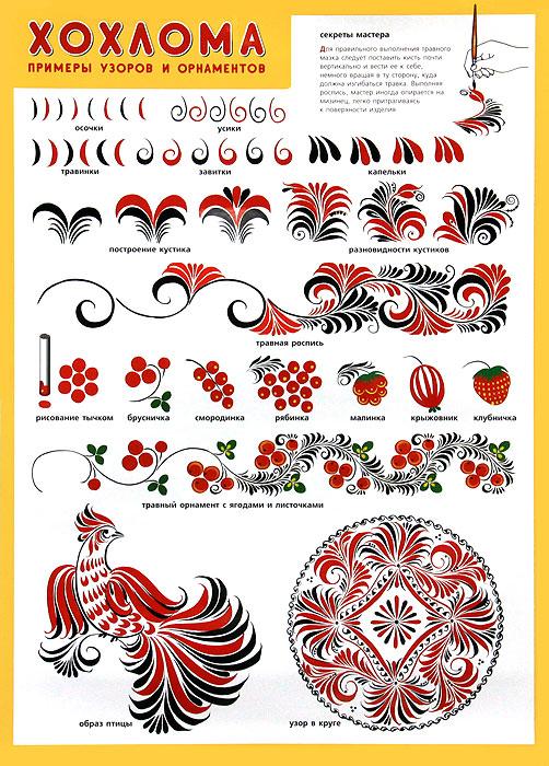 Хохлома. Примеры узоров и орнаментов. Плакат