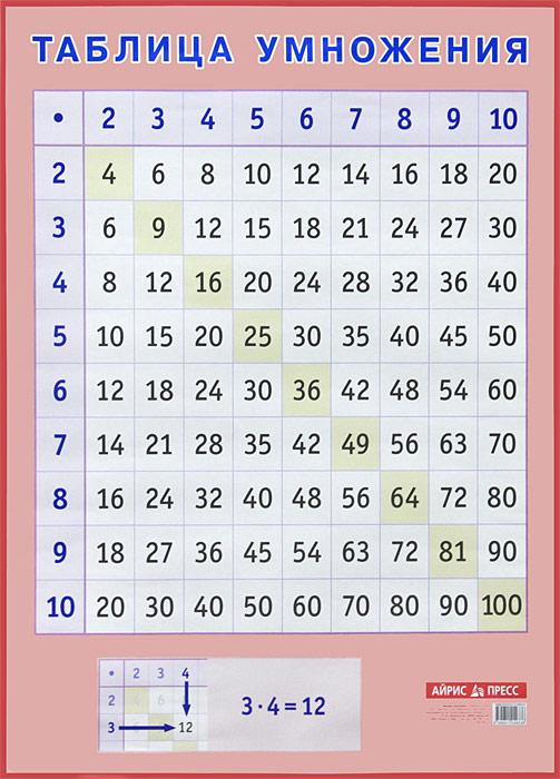 Таблица умножения. Наглядное пособие для начальной школы падежи наглядное пособие а1