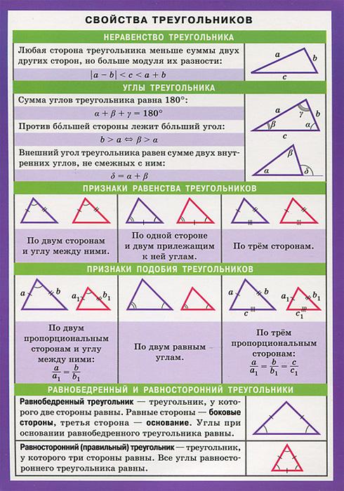 Свойства треугольников. Справочные материалы