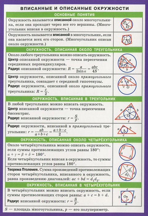 Вписанные и описанные окружности. Таблица