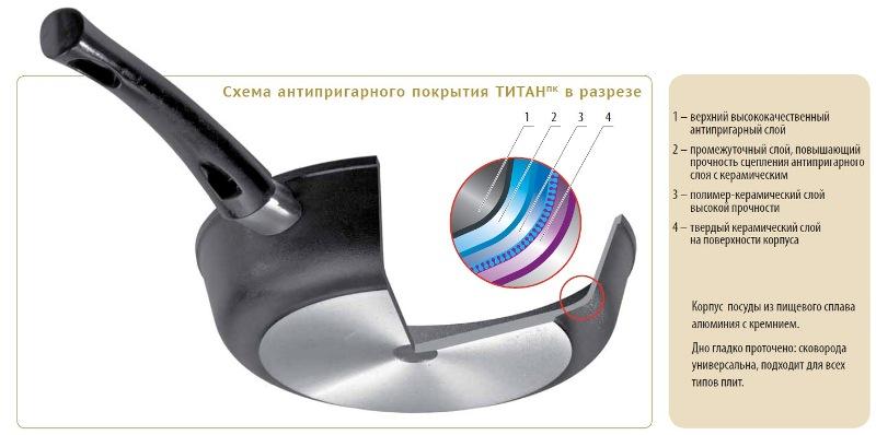 """Сковорода """"Нева-металл"""" выполнена из литого алюминия с полимер-керамическим антипригарным покрытием """"Титан"""", которое содержит 4 слоя: 1. Верхний слой на водной основе; 2. Промежуточный слой на водной основе; 3. Полимер-керамический слой; 4. Твердая керамическая основа. 4-слойная система имеет исключительную прочность за счет ее особой структуры, способа нанесения, значительной толщины - около 100 микрон (для сравнения, толщина покрытия на посуде других производителей 21-40 микрон). Кроме того, покрытие """"Титан"""" обладает повышенной износостойкостью, что позволяет использовать металлические столовые приборы во время приготовления пищи. Антипригарное покрытие сделано на водной основе и относится к самому безопасному, 4 классу по ГОСТу (в эту группу входят также препараты, применяемые в медицине). Покрытие экологически безопасно, не содержит вредных примесей PFOA (перфтороктановой кислоты). Литой корпус сковороды сделан по принципу """"золотого сечения"""", с толстыми стенками и еще более толстым дном, из специального пищевого сплава алюминия с кремнием. Это обеспечивает исключительные термоаккумулирующие свойства посуды. Она равномерно прогревается и долго удерживает тепло. Создается эффект томления. Приготовленное блюдо получается особенно вкусным, а в продуктах сохраняется больше полезных веществ. Подходит для всех типов плит, кроме индукционных. Можно мыть в посудомоечной машине. Диаметр сковороды: 22 см. Диаметр дна: 16 см. Толщина стенки: 0,4 см. Толщина дна: 0,6 см. Длина ручки: 19 см.Высота стенки: 5,5 см."""