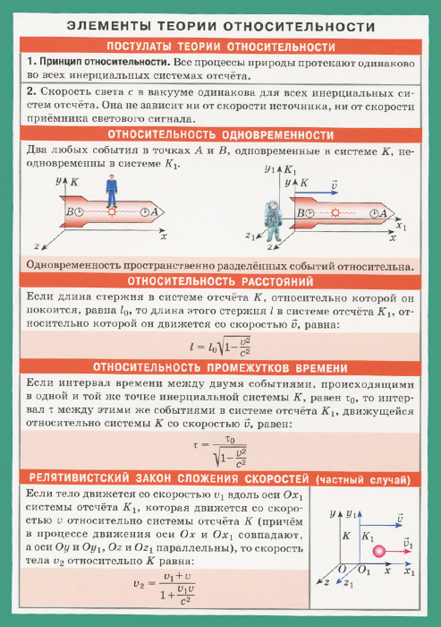 Элементы теории относительности. Справочные материалы лекции по теории относительности и гравитации