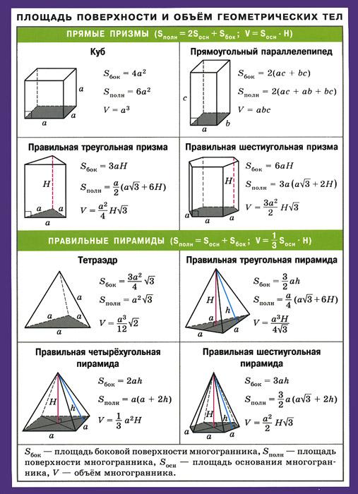 Площадь поверхности и объем геометрических тел. Наглядно-раздаточное пособие