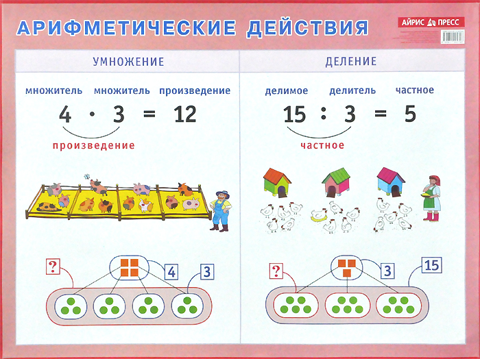 Арифметические действия. Умножение и деление. Плакат лента цифр наглядное пособие для детского сада и начальной школы