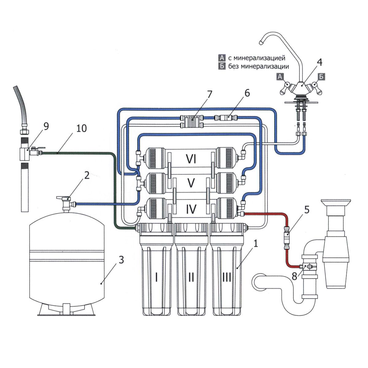 """Система обратного осмоса Гейзер """"Престиж М"""" применяется многоступенчатая схема очистки и кондиционирования воды методом обратного осмоса.    Вода, очищенная фильтром Гейзер Престиж, близка по своим свойствам к талой воде древних ледников, которая признается наиболее экологически чистой и полезной для человека.   Технология обратного осмоса, использованная в фильтре Гейзер Престиж, заключается в фильтровании воды через полупроницаемую мембрану. Размеры пор мембраны настолько малы, что пропускают только молекулы воды. Размер молекул большинства примесей, а также бактерий и вирусов значительно больше молекул воды, поэтому они не проходят через мембрану. Система работает при давлении в подводящей магистрали не менее 3 атм. Так же в системе установлен минерализатор который дозирует в воду необходимые соли жесткости.  Мембранные системы, использующие обратный осмос, получили широкое распространение в качестве систем очистки, благодаря возможности очищать воду при сверхвысоких показателях жесткости воды – более 10 мг-экв/л. На такой воде ресурс обычных ионообменных материалов по умягчению воды исчерпывается очень быстро, что приводит к частым их регенерациям.   По эффективности очистки обратный осмос не имеет себе равных. Бытовые фильтры, использующие этот способ очистки, удаляют практически все известные загрязнения. Обратноосмотическая мембрана разделяет приходящую на нее воду на чистую воду и поток концентрированных примесей, уходящий в дренаж. Это достигается за счет того, что поры обратноосмотической мембраны имеют размер молекулы воды, а все примеси гораздо больше.   В система очистки воды Гейзер Престиж использует самые современные мембраны фирмы Desal с увеличенным ресурсом. Это самая последняя разработка с дополнительным защитным слоем, что позволяет существенно снизить губительное воздействие на поры мембраны обратного осмоса железа и солей жесткости и тем самым увеличить срок ее службы.   Мембраны обратного осмоса Desal сертифицированы по международному стандарт"""