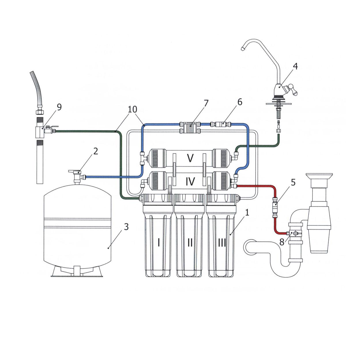 """Система обратного осмоса Гейзер """"Престиж"""" это многоступенчатая схема очистки и кондиционирования воды методом обратного осмоса. Вода, очищенная фильтром Гейзер Престиж, близка по своим свойствам к талой воде древних ледников, которая признается наиболее экологически чистой и полезной для человека. Технология обратного осмоса, использованная в фильтре Гейзер Престиж, заключается в фильтровании воды через полупроницаемую мембрану. Размеры пор мембраны настолько малы, что пропускают только молекулы воды. Размер молекул большинства примесей, а также бактерий и вирусов значительно больше молекул воды, поэтому они не проходят через мембрану. Система работает при давлении в подводящей магистрали не менее 3 атм. Состав картриджей фильтра: 1-я ступень очистки (картридж PP 5 мкр.). Ресурс 20000 литров. 2-я ступень очистки (картридж СВС). Ресурс 7000 литров. 3-я ступень очистки (картридж СВС). Ресурс 7000 литров. 4-я ступень очистки (обратноосмотическая мембрана 50 галлон). Ресурс 1,5 - 2 года. 5-я ступень очистки (угольный посфильтр). Ресурс 1 год. Назначение картриджей: 1-я ступень (картридж PP 5 мкр.).  Механическая фильтрация. Эти картриджи применяются в бытовых фильтрах для очистки воды от грязи, взвешенных частиц и нерастворимых примесей. Этот недорогой картридж первым принимает удар на себя и защищает последующие ступени системы очистки воды от быстрого загрязнения. В условиях возможных грязевых выбросов в водопровод это простой и эффективный способ защиты картриджей тонкой очистки для бытовых фильтров для воды. Вышедший из строя картридж механической очистки быстро и просто заменяется, зато остальные фильтроэлементы работают дольше и с максимальной эффективностью. Картридж Изготовлен из вспененного полипропилена. 2-я, 3-я ступени (СВС). Картридж СВС изготовлен из кокосового активированного угля, созданного по технологии карбон блок. Имеет большую сорбционную способность, чем гранулированный уголь. Этот картридж хорошо очищает воду от хлора, улучшает вкуса, цвет и запах"""