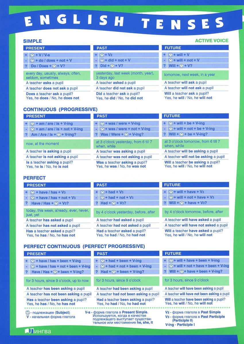 А. Васильев English Tenses / Времена английского глагола. Плакат-таблица васильева е а english verb tenses for lazybones времена английских глаголов для ленивых