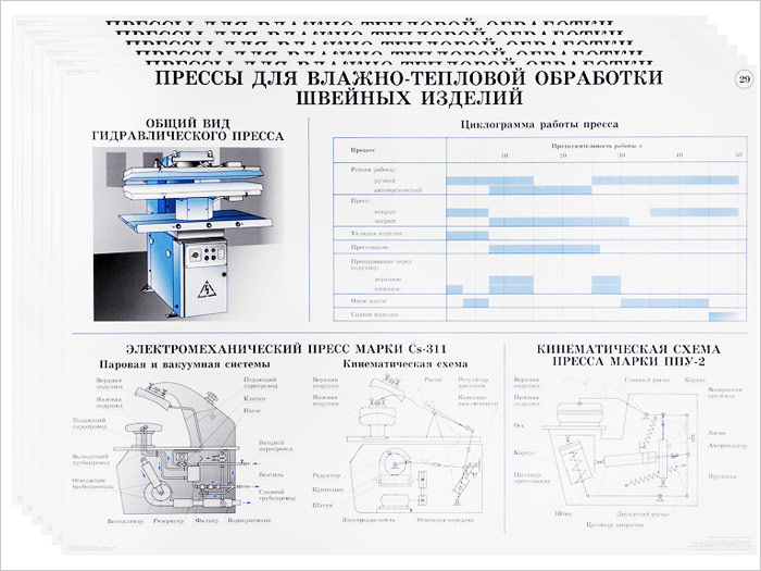 Оборудование швейного производства. Иллюстрированное учебное пособие (комплект из 29 плакатов) связь на промышленных предприятиях