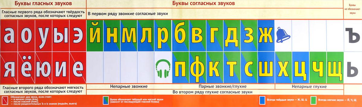 Лента букв. Наглядное пособие для начальной школы лента цифр наглядное пособие для детского сада и начальной школы