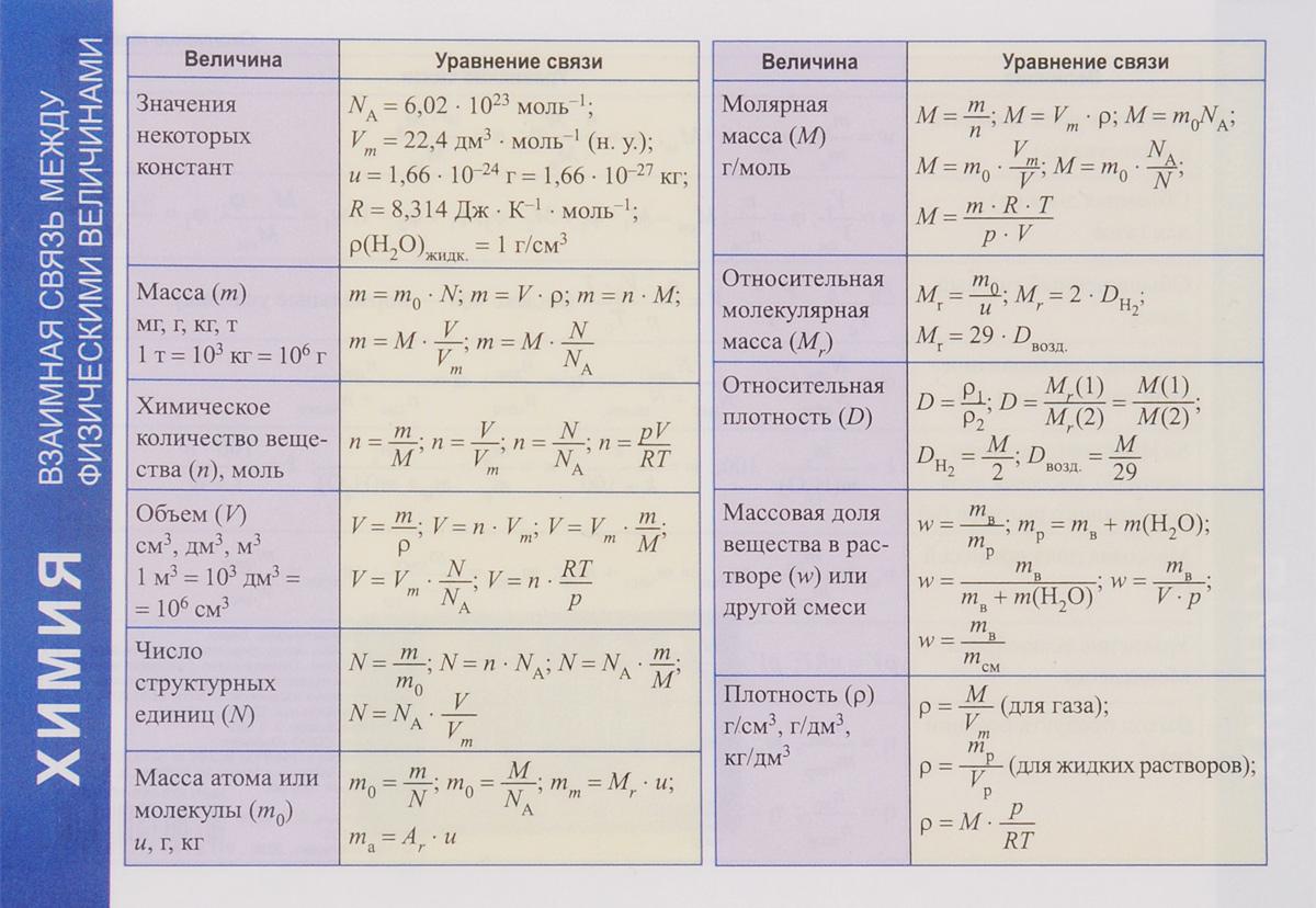 Химия. Взаимная связь между физическими величинами. Справочные материалы
