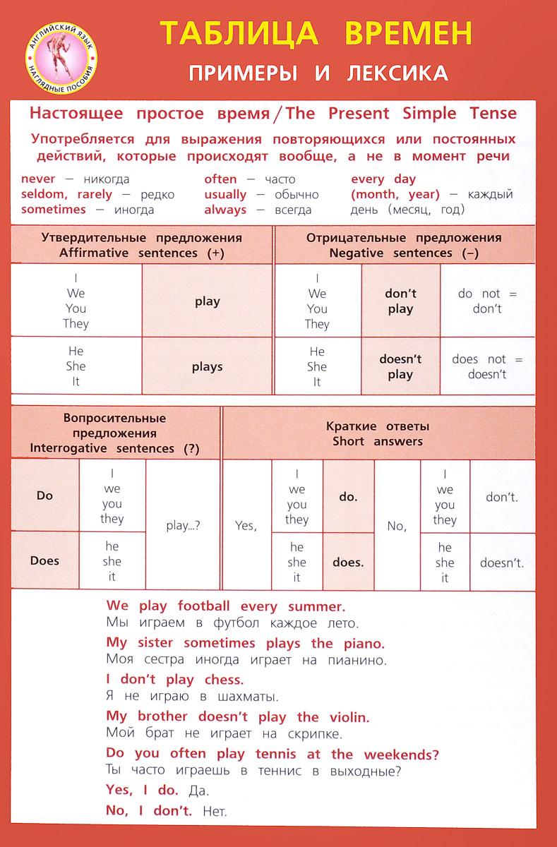 Английский язык. Таблица времен. Примеры и лексика