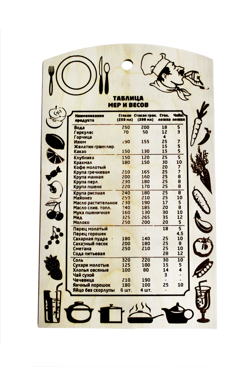 """Разделочная доска """"Таблица мер и весов"""", изготовленная из березы, прекрасно подходит для разделки и измельчения всех видов продуктов. С лицевой стороны изделие декорировано изображением продуктов и таблицей мер и весов. Доска имеет отверстие для подвешивания на крючок."""