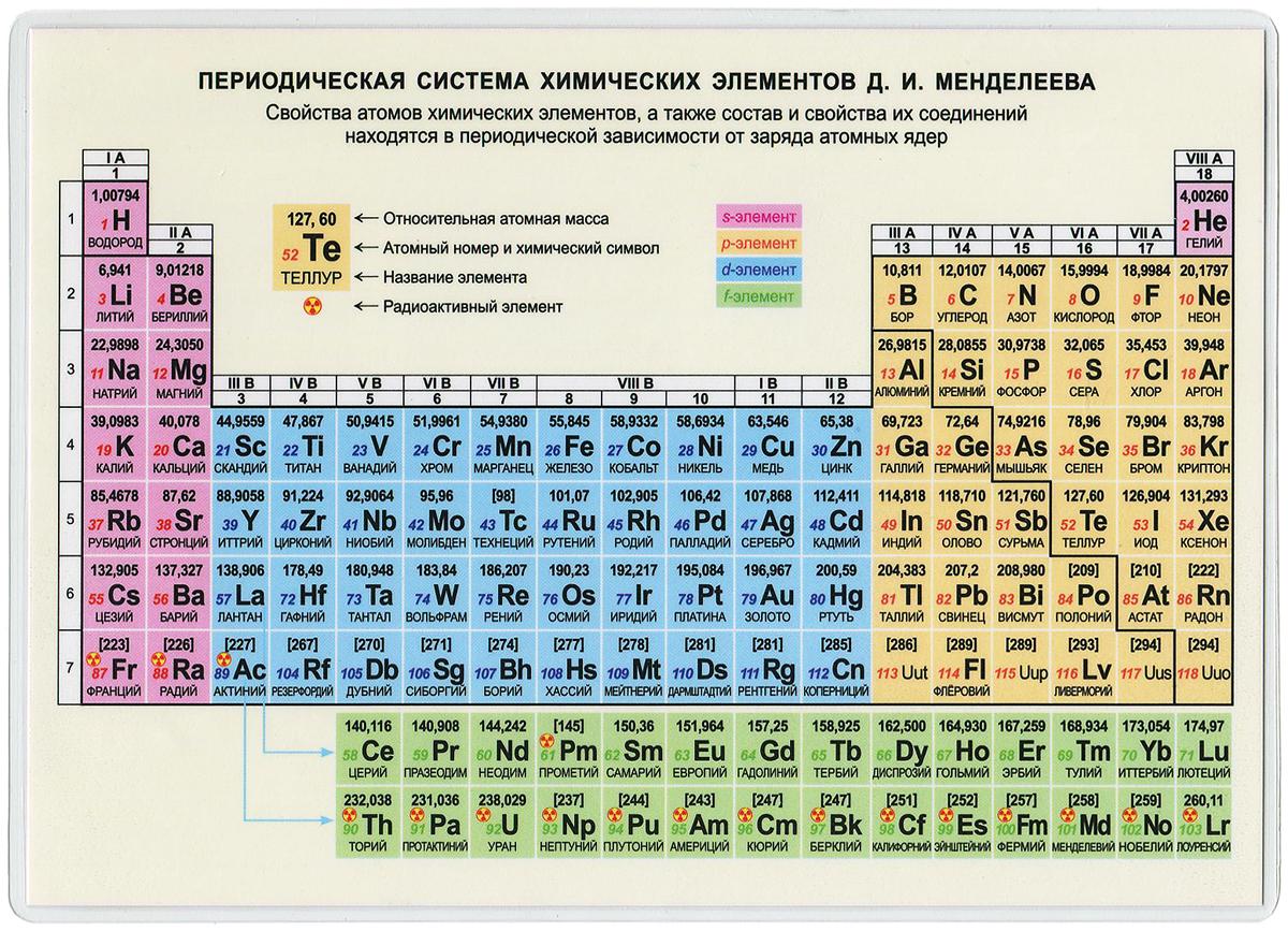 Периодическая система химических элементов Д. И. Менделеева. Справочные материалы