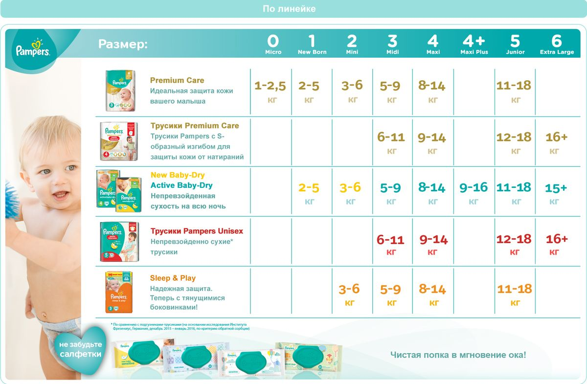 PampersПодгузники Premium Care 0-2,5 кг (размер 0) 30 шт Procter& Gamble Productions