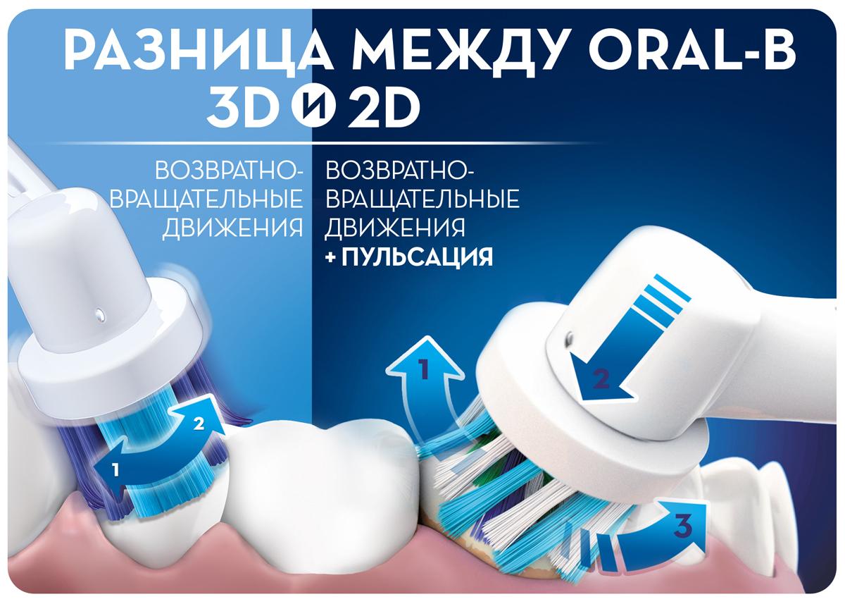 Электрическая зубная щетка Oral-B Vitality Sensitive Clean 2013-2015 гг.) * Удобный встроенный таймер помогает  чистить зубы...