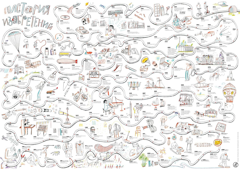 История изобретений. Постер