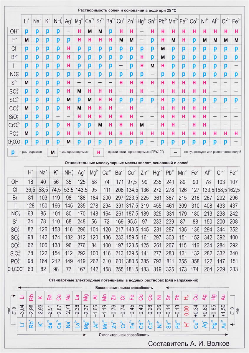 Периодическая система химических элементов Д. И. Менделеева. Растворимость солей и оснований в воде