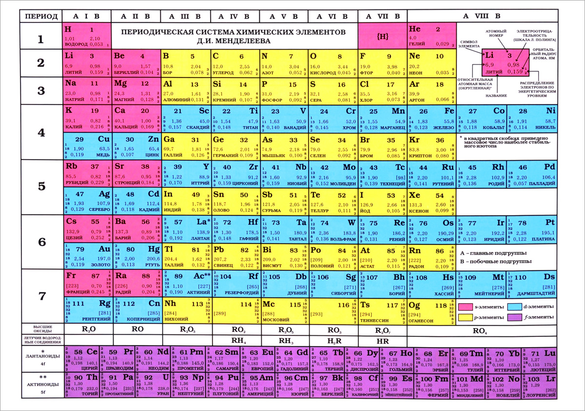 Таблица Менделеева. Таблица растворимости