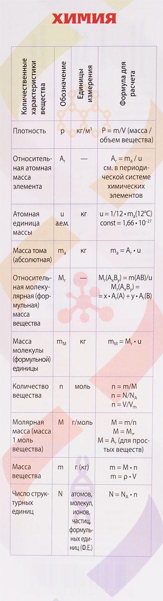 Химия. Шпаргалка изучаем единицы измерения