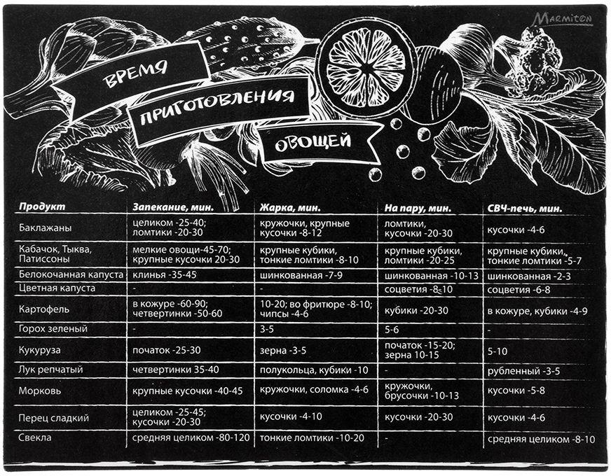 Магнит-шпаргалка Marmiton Время приготовления овощей, 11 х 8,5 см16173Магнит-шпаргалка Время приготовления овощей выполнен из ПВХ, бумаги и магнита. Такое изделие станет кулинарной подсказкой для хозяйки. Можно использовать как сувенир или украшение интерьера.Размер: 11 х 8,5 см.