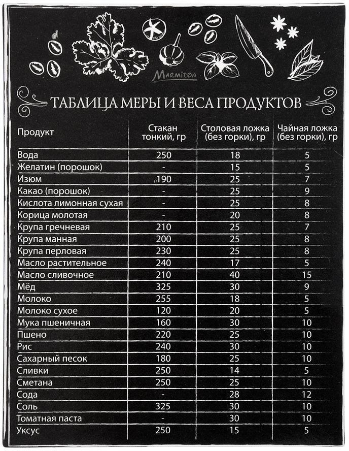 """Магнит-шпаргалка Marmiton """"Таблица меры и веса продуктов"""" удобная и полезная вещь на кухне у хозяйки."""