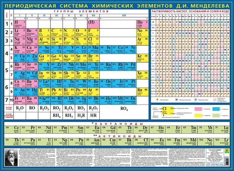 Периодическая система химических элементов Д. И. Менделеева. Плакат периодическая система элементов д и менделеева наглядное пособие для школы