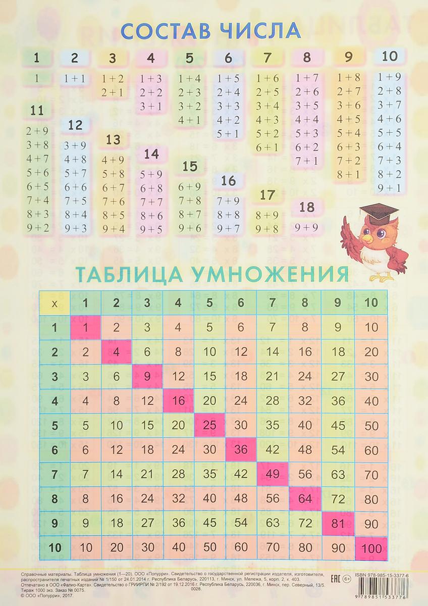 Справочные материалы. Таблица умножения (1-20) таблица умножения