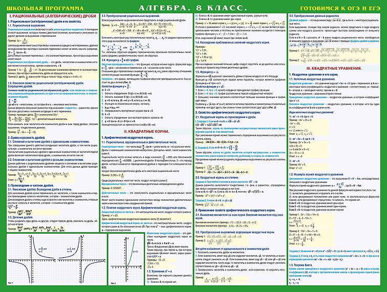 Алгебра. 8 класс. Готовимся к экзаменам. Учебное пособие. Плакат ISBN: 978-5-89485-574-5 алгебра 8 класс практикум готовимся к гиа учебное пособие