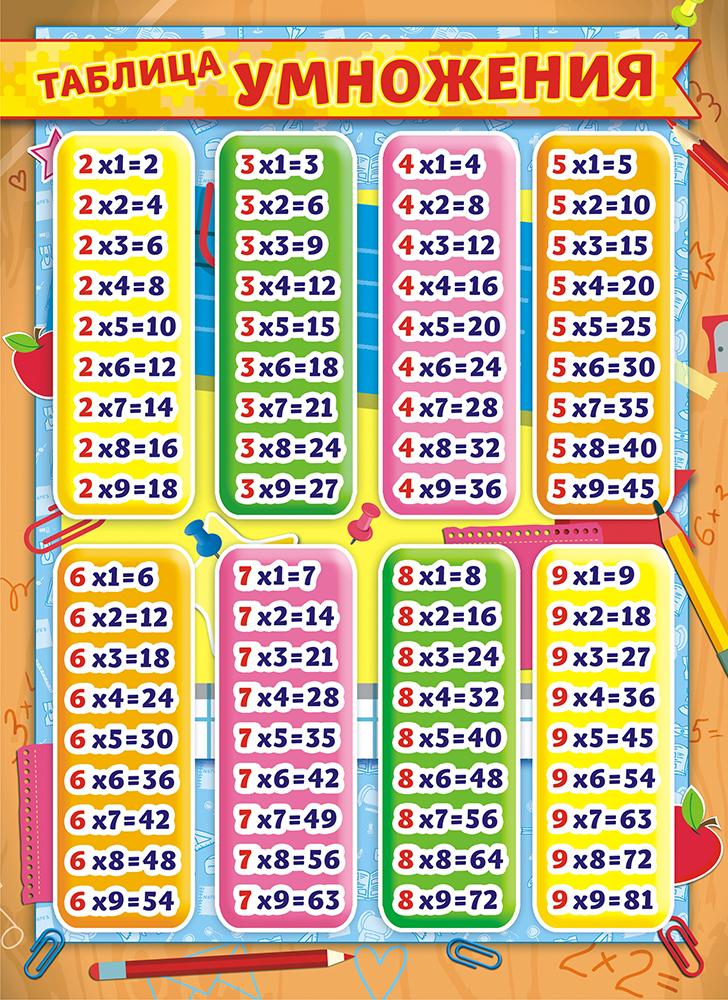 Таблица умножения, 21 х 29 см. 4010640106Таблица умножения в формате А4 выполнена из плотного картона с нанесением цветной печати. Плотность картона 190 г/м. Удобно носить с собой.