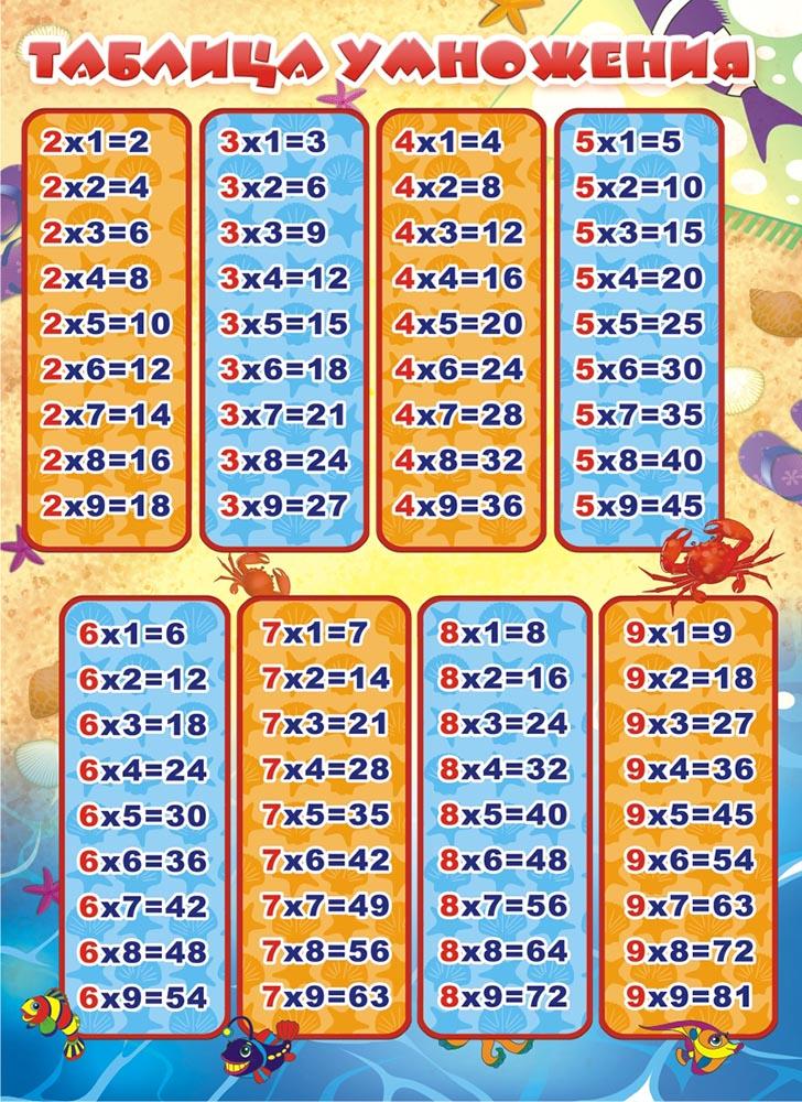 Таблица умножения в формате А4 выполнена из плотного картона с нанесением цветной печати. Плотность картона 190 г/м. Удобно носить с собой.
