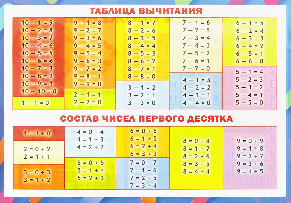 Таблица вычитания. Таблица сложения. Плакат таблица вычитания таблица умножения плакат