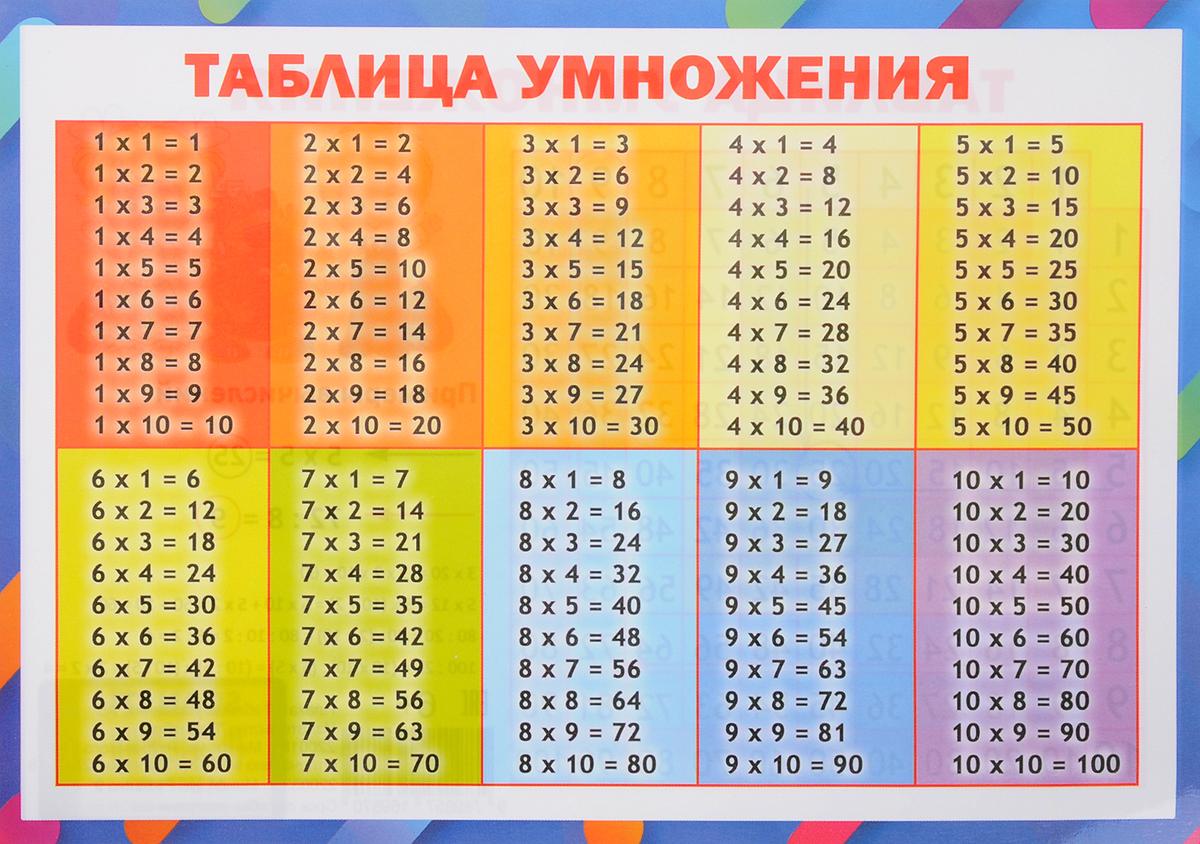 Плакат. Таблица умножения