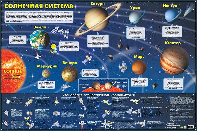 Солнечная система. Карта