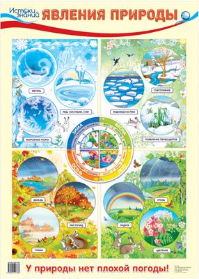 Явления природы. Демонстрационный плакат обучающие плакаты алфея плакат природные явления