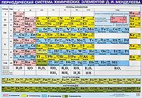 Периодическая система химических элементов Д. И. Менделеева,