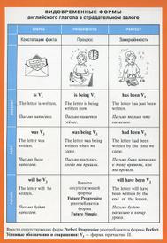 Видовременные формы английского глагола в страдательном залоге. Наглядно-раздаточное пособие,