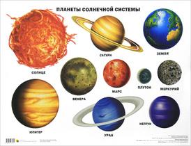 Планеты Солнечной системы. Плакат,
