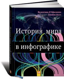 История мира в инфографике, Валентина Д'Эфилиппо, Джеймс Болл