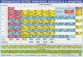 Периодическая система химических элементов Д. И. Менделеева. Плакат,