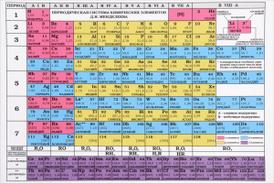 Периодическая система химических элементов Д. И. Менделеева. Растворимость кислот, оснований, солей в воде и цвет вещества,