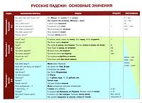 Русские падежи. Основные значения, А. В. Голубева