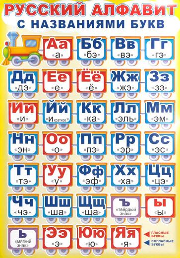 Русский алфавит с названиями букв. Плакат