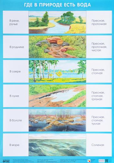 Где в природе есть вода. Плакат