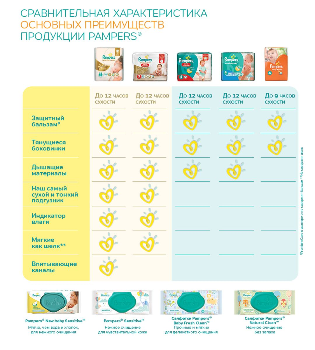 Pampers PantsТрусики Premium Care 9-14 кг (размер 4) 44 шт Procter& Gamble Productions