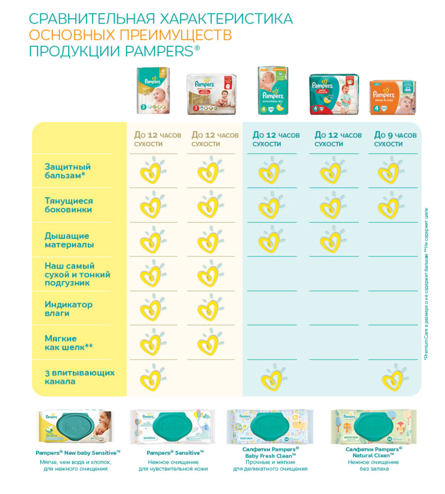 PampersПодгузники Active Baby 9-16 кг (размер 4+) 18 шт Procter& Gamble Productions
